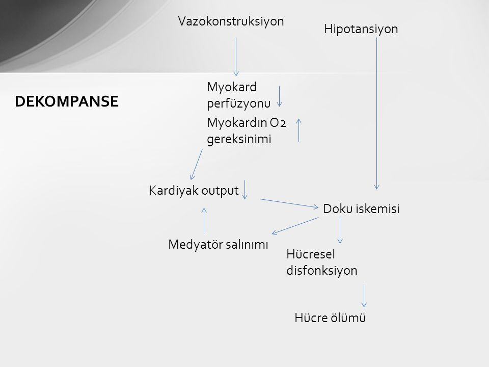 DEKOMPANSE Vazokonstruksiyon Hipotansiyon Myokard perfüzyonu
