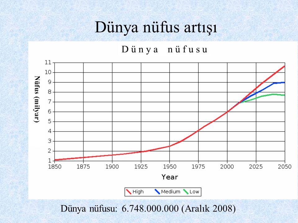 Dünya nüfus artışı D ü n y a n ü f u s u