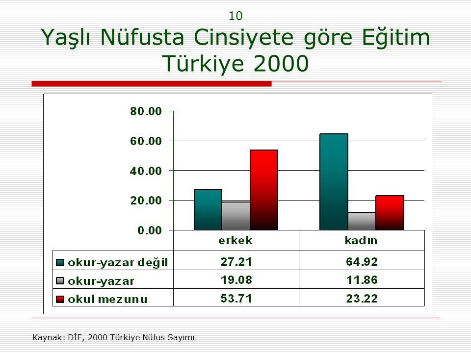10 Yaşlı Nüfusta Cinsiyete göre Eğitim Türkiye 2000