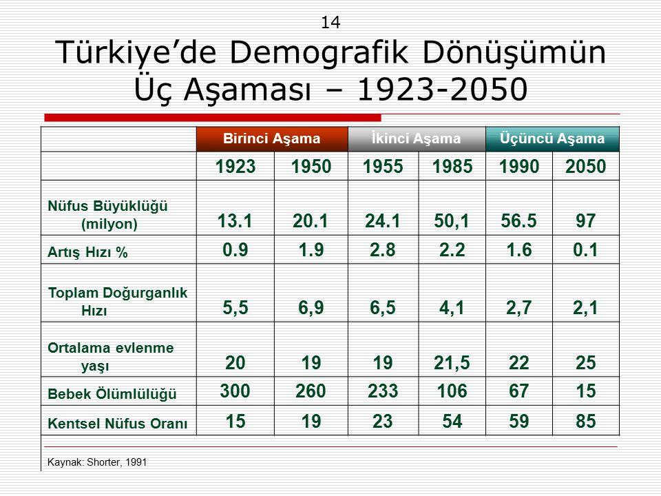 14 Türkiye'de Demografik Dönüşümün Üç Aşaması – 1923-2050