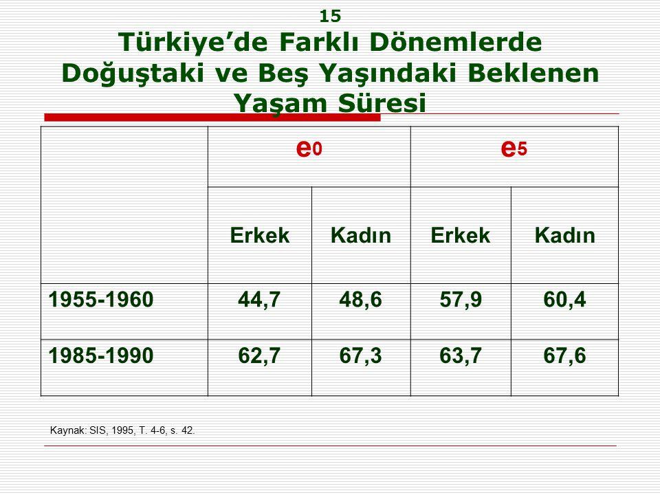 15 Türkiye'de Farklı Dönemlerde Doğuştaki ve Beş Yaşındaki Beklenen Yaşam Süresi