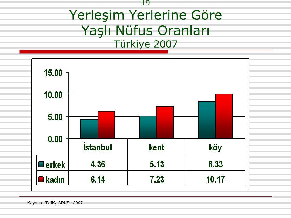 19 Yerleşim Yerlerine Göre Yaşlı Nüfus Oranları Türkiye 2007