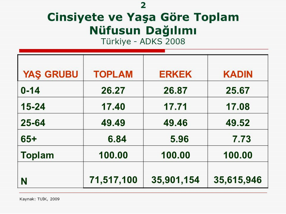 2 Cinsiyete ve Yaşa Göre Toplam Nüfusun Dağılımı Türkiye - ADKS 2008