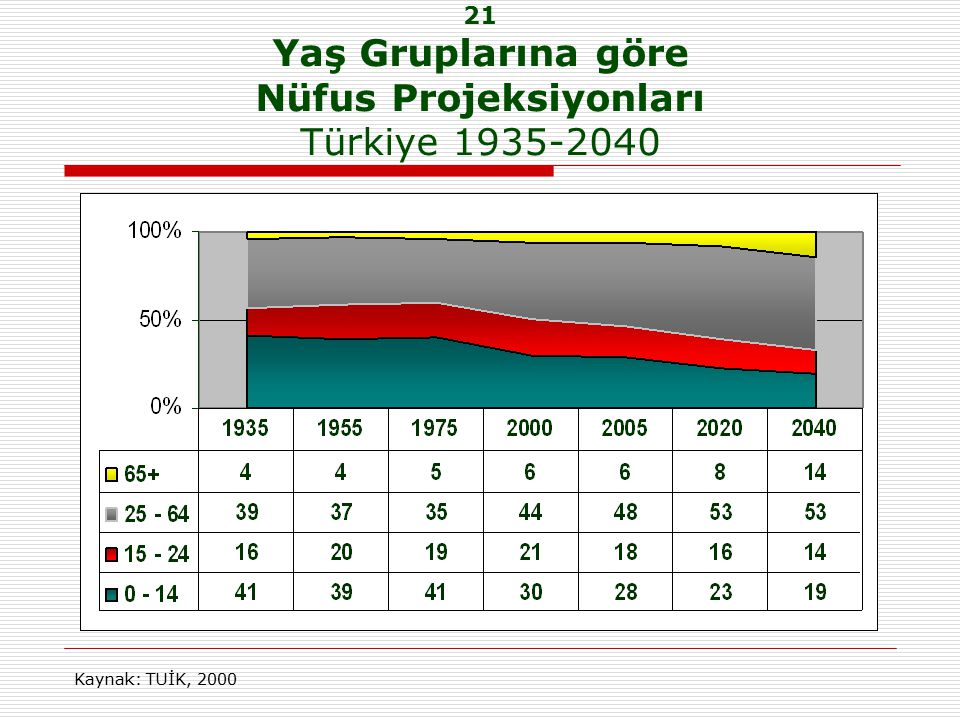 21 Yaş Gruplarına göre Nüfus Projeksiyonları Türkiye 1935-2040