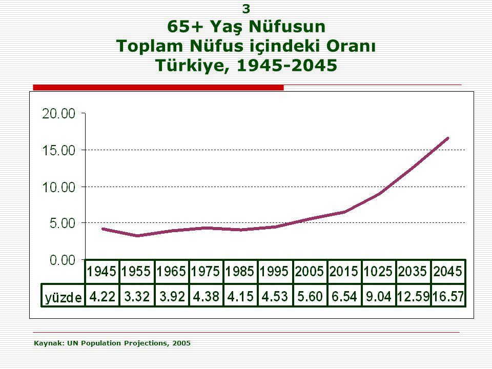 3 65+ Yaş Nüfusun Toplam Nüfus içindeki Oranı Türkiye, 1945-2045