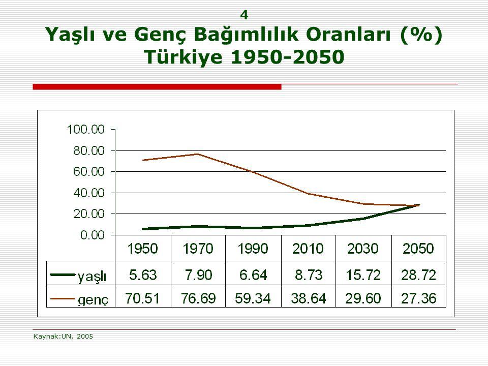 4 Yaşlı ve Genç Bağımlılık Oranları (%) Türkiye 1950-2050