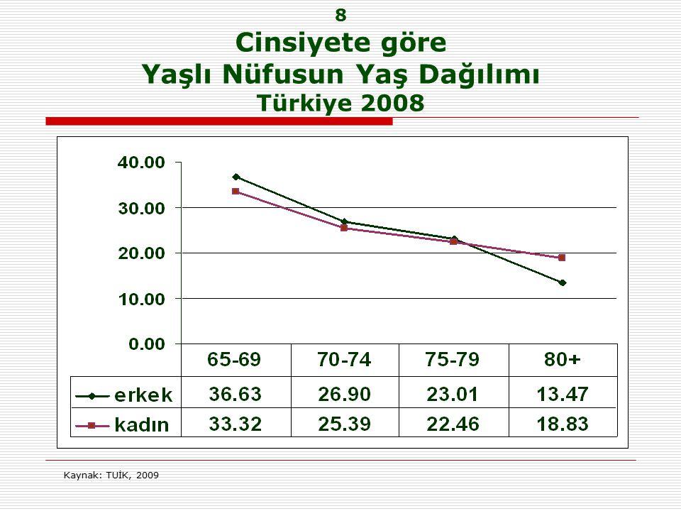 8 Cinsiyete göre Yaşlı Nüfusun Yaş Dağılımı Türkiye 2008