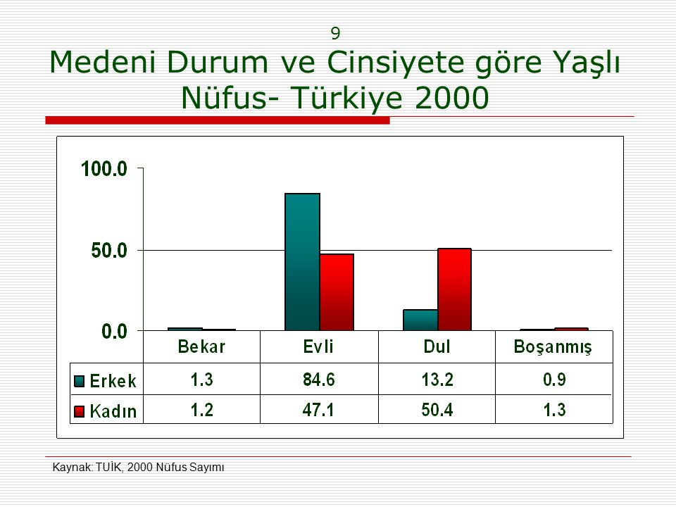 9 Medeni Durum ve Cinsiyete göre Yaşlı Nüfus- Türkiye 2000