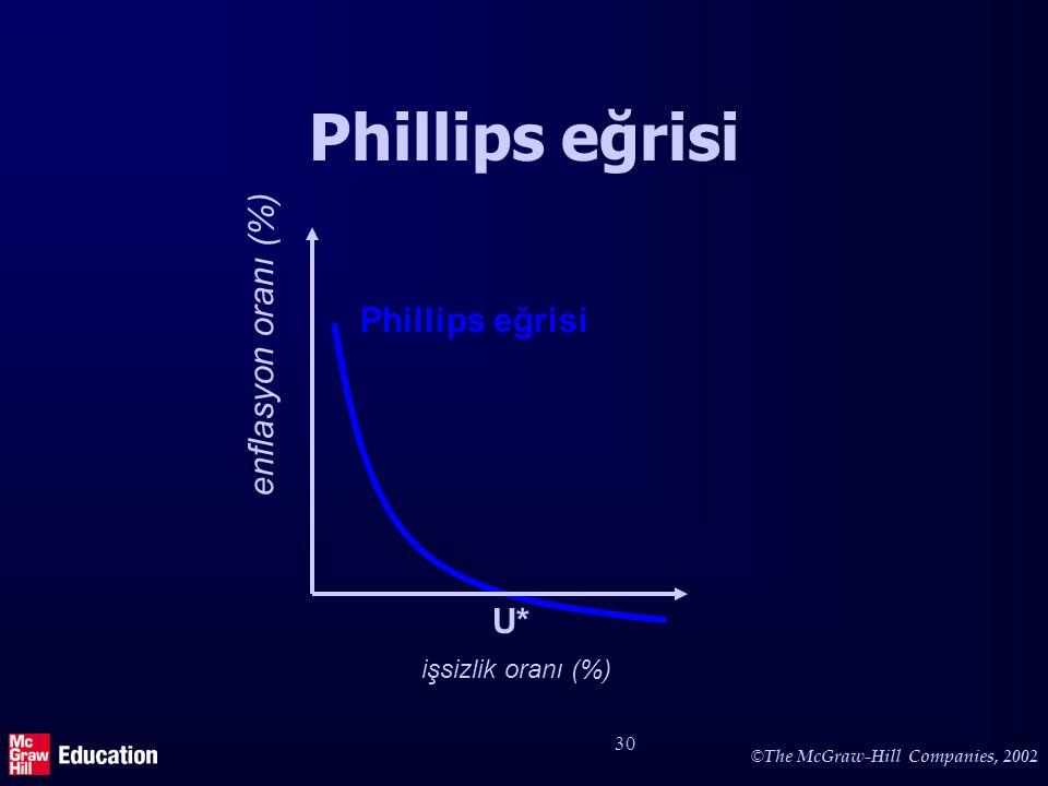 Uzun-dönem Phillips eğrisi (1)