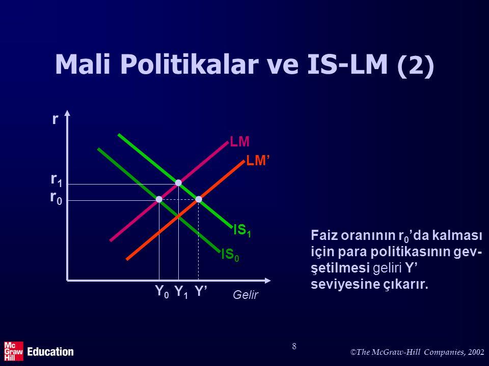 IS-LM modelinde para politikası