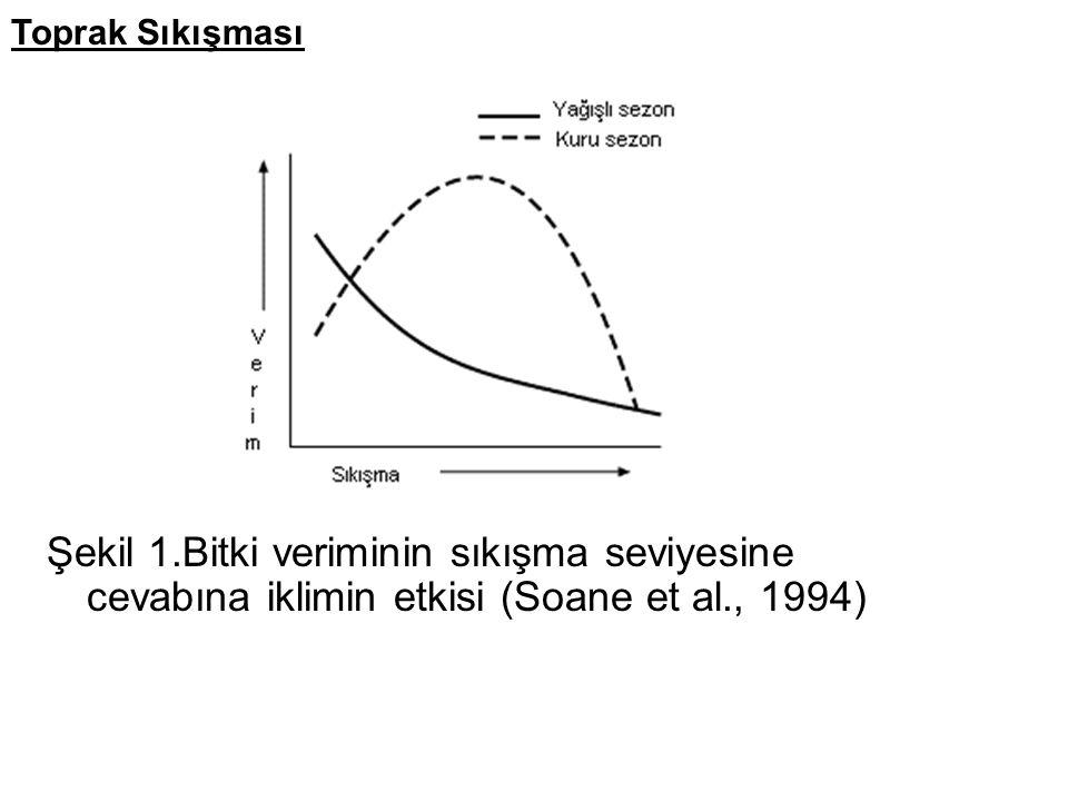 Toprak Sıkışması Şekil 1.Bitki veriminin sıkışma seviyesine cevabına iklimin etkisi (Soane et al., 1994)