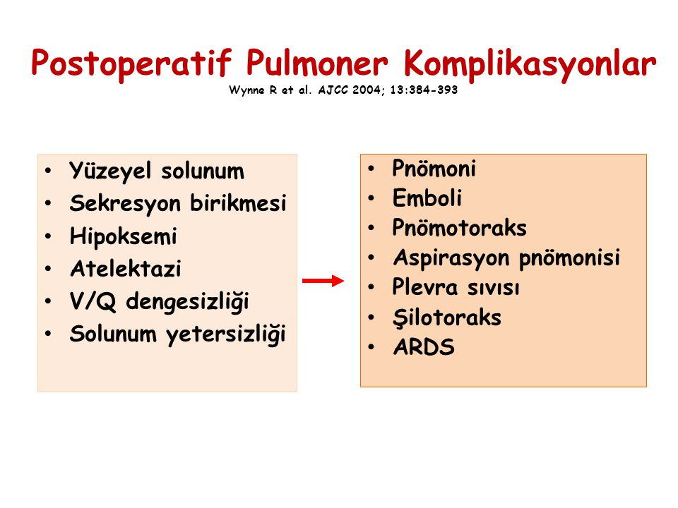 Postoperatif Pulmoner Komplikasyonlar Wynne R et al