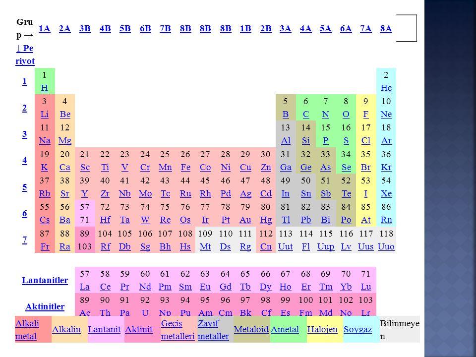 Grup → 1A. 2A. 3B. 4B. 5B. 6B. 7B. 8B. 1B. 2B. 3A. 4A. 5A. 6A. 7A. 8A. ↓ Periyot. 1.