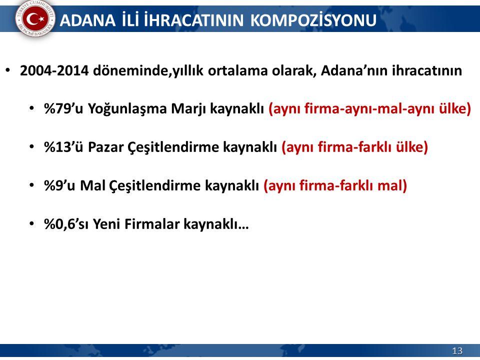 ADANA İLİ İHRACATININ KOMPOZİSYONU