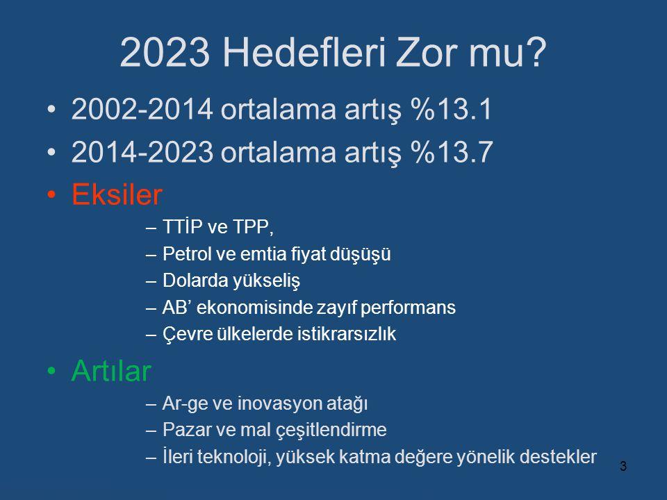 2023 Hedefleri Zor mu 2002-2014 ortalama artış %13.1