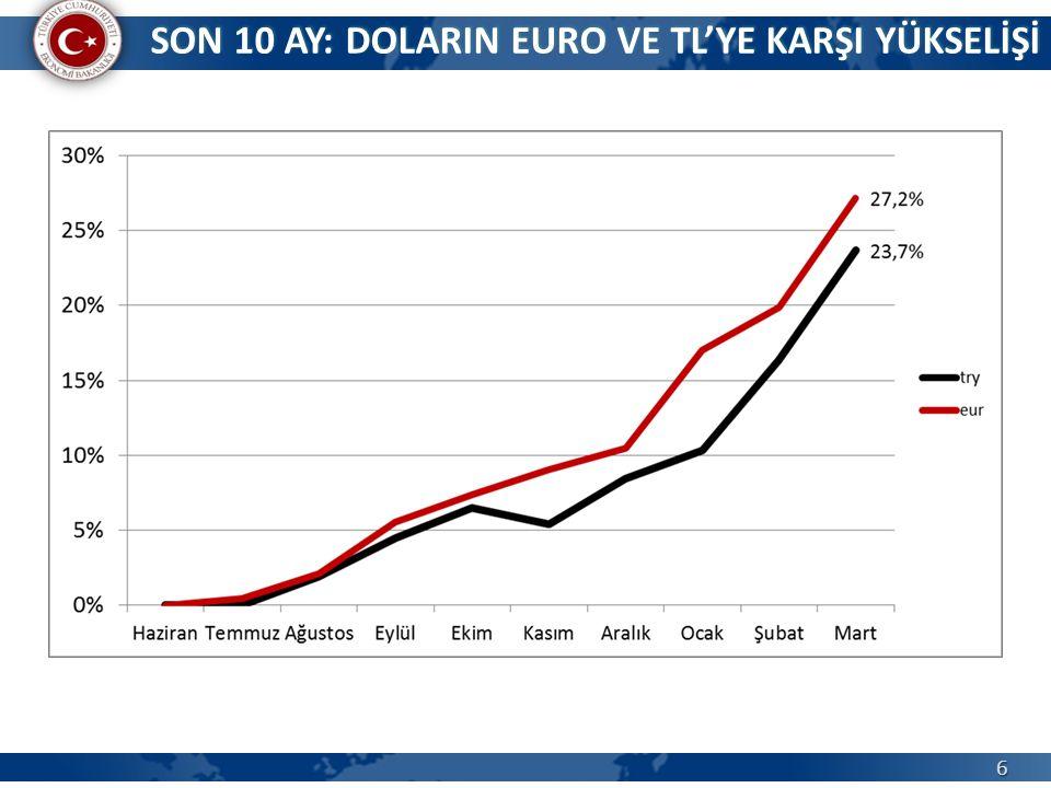 SON 10 AY: DOLARIN EURO VE TL'YE KARŞI YÜKSELİŞİ