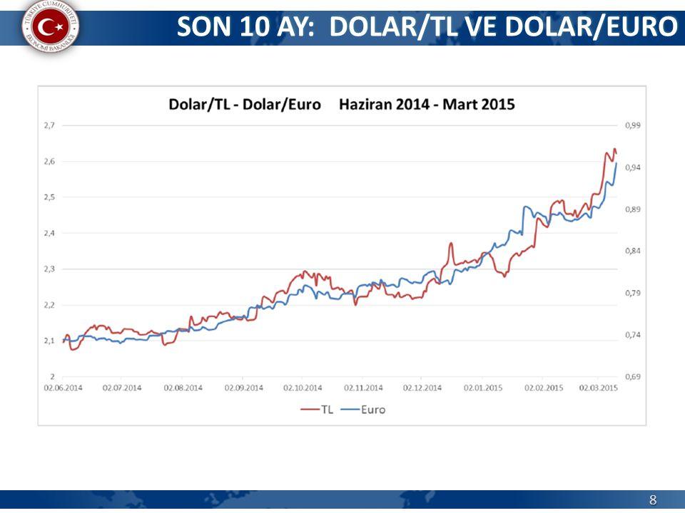 SON 10 AY: DOLAR/TL VE DOLAR/EURO