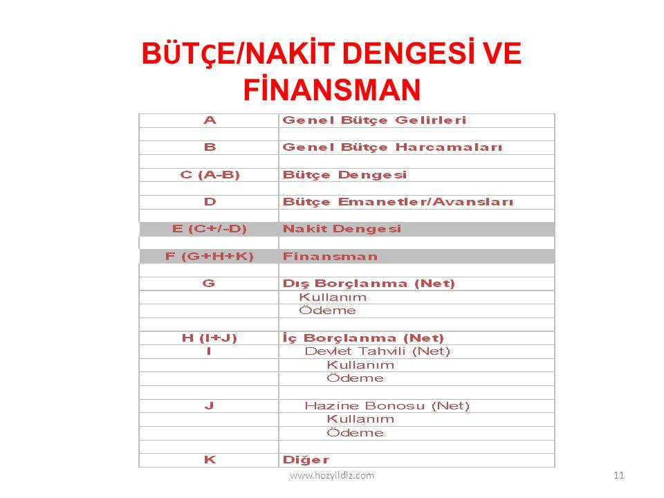 BÜTÇE/NAKİT DENGESİ VE FİNANSMAN