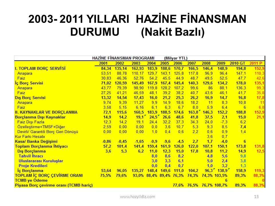 2003- 2011 YILLARI HAZİNE FİNANSMAN DURUMU (Nakit Bazlı)