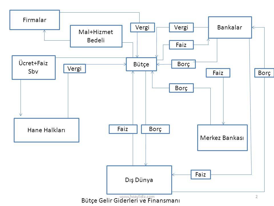 Bütçe Gelir Giderleri ve Finansmanı