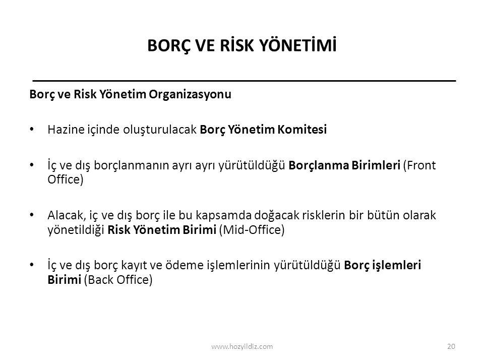 BORÇ VE RİSK YÖNETİMİ Borç ve Risk Yönetim Organizasyonu
