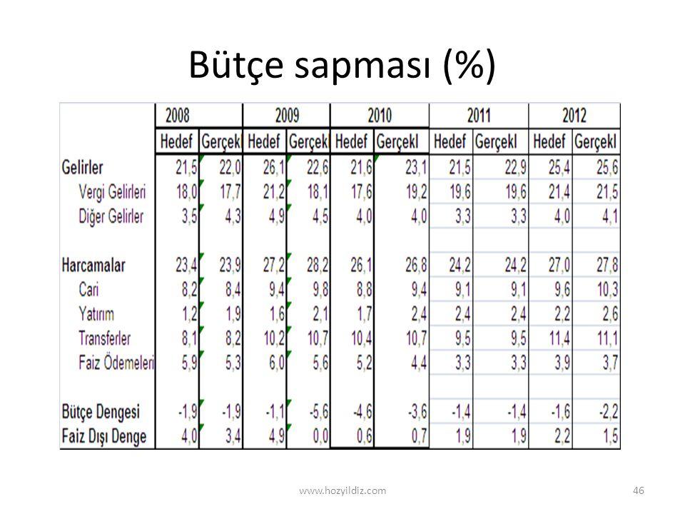 Bütçe sapması (%) www.hozyildiz.com