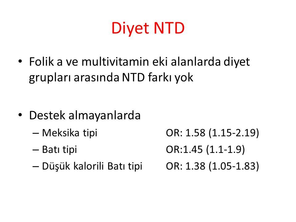 Diyet NTD Folik a ve multivitamin eki alanlarda diyet grupları arasında NTD farkı yok. Destek almayanlarda.