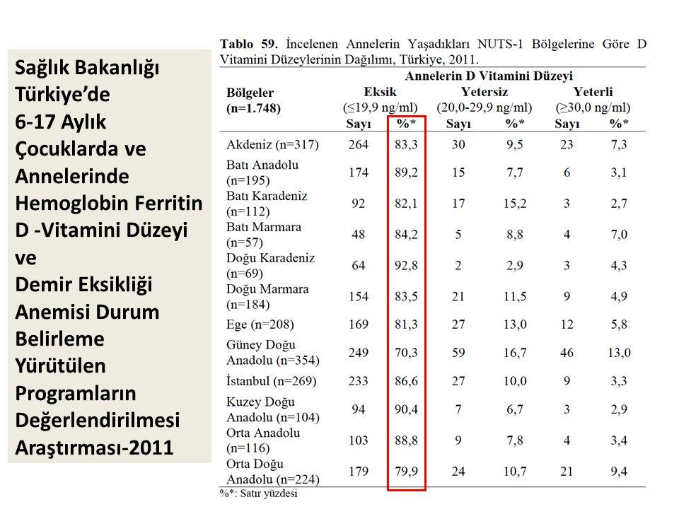 Sağlık Bakanlığı Türkiye'de. 6-17 Aylık Çocuklarda ve Annelerinde. Hemoglobin Ferritin D -Vitamini Düzeyi ve.