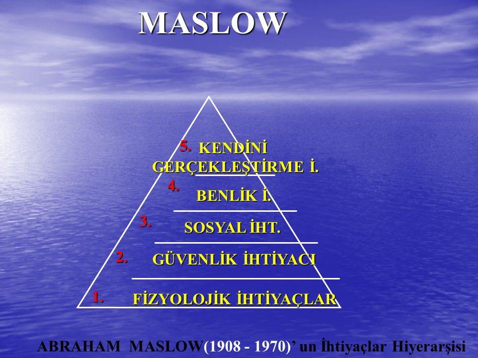 MASLOW 5. KENDİNİ GERÇEKLEŞTİRME İ. 4. BENLİK İ. 3. SOSYAL İHT. 2.