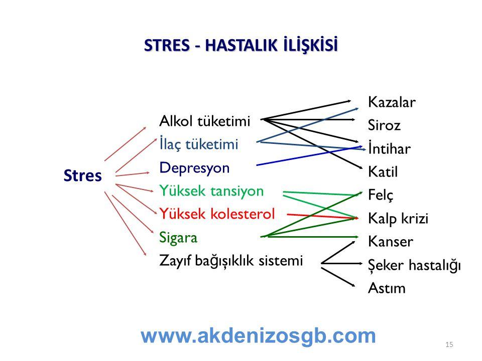 STRES - HASTALIK İLİŞKİSİ