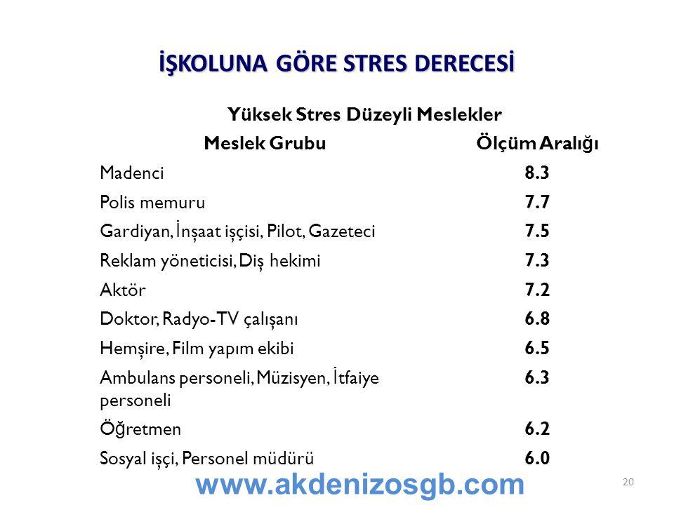 İŞKOLUNA GÖRE STRES DERECESİ