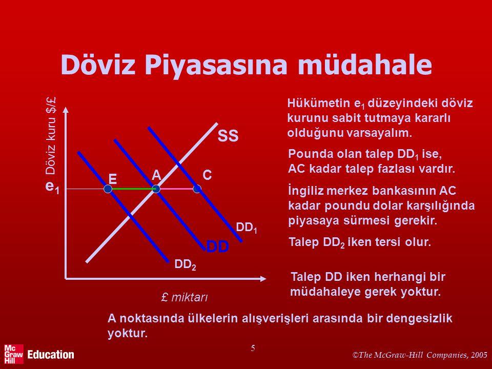 Ödemeler Dengesi (Bilançosu) (Balance of Payments)