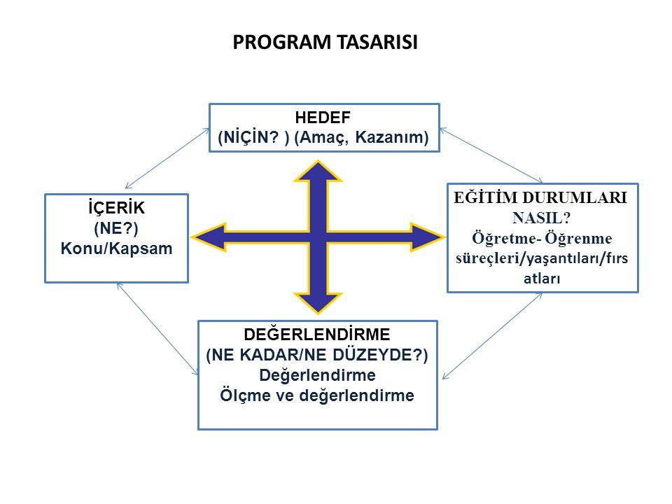 PROGRAM TASARISI HEDEF (NİÇİN ) (Amaç, Kazanım) EĞİTİM DURUMLARI