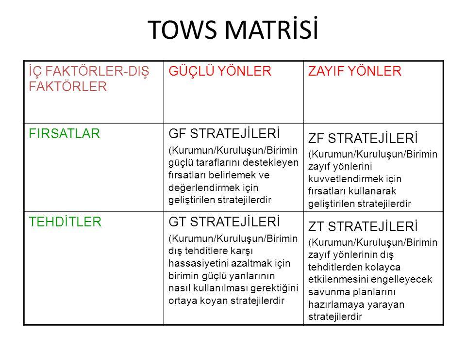 TOWS MATRİSİ İÇ FAKTÖRLER-DIŞ FAKTÖRLER GÜÇLÜ YÖNLER ZAYIF YÖNLER