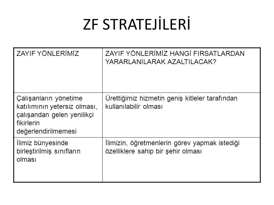 ZF STRATEJİLERİ ZAYIF YÖNLERİMİZ