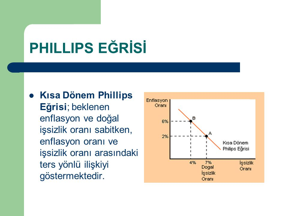 PHILLIPS EĞRİSİ