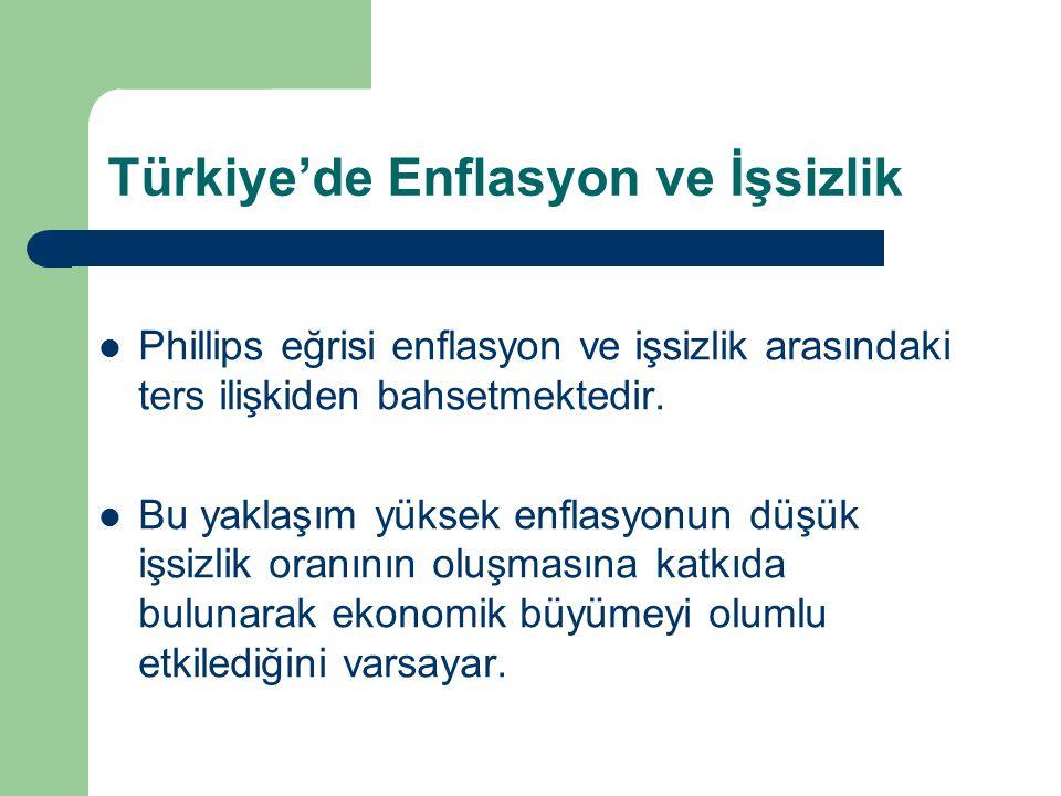 Türkiye'de Enflasyon ve İşsizlik