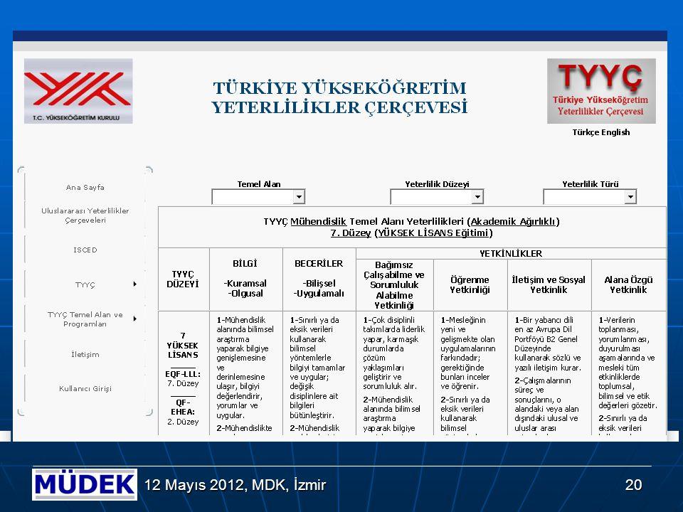 EUR-ACE Program Çıktıları (Altıgen) Yapısı