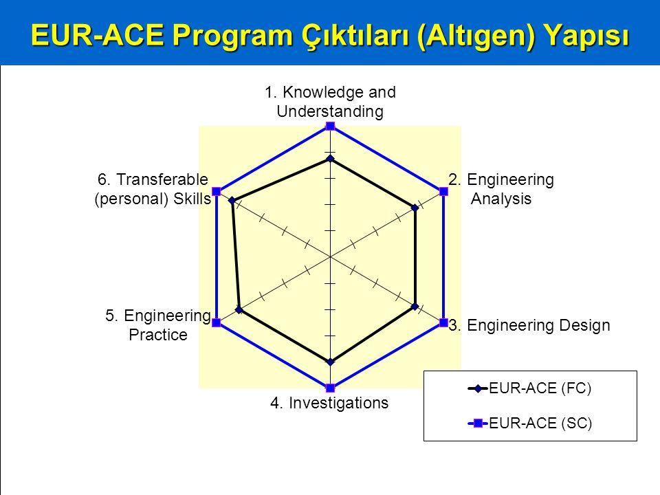 EUR-ACE ve MÜDEK Program Çıktıları: Kavramsal Kıyaslama
