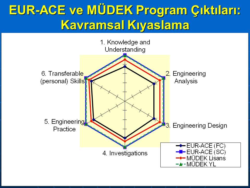 1. EUR-ACE (SC) Çıktı Kategorisi Knowledge and Understanding: