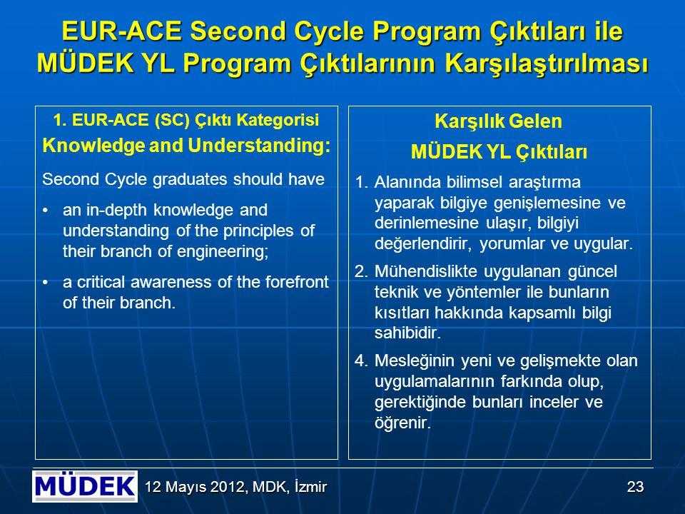 2. EUR-ACE (SC) Çıktı Kategorisi Engineering Analysis: