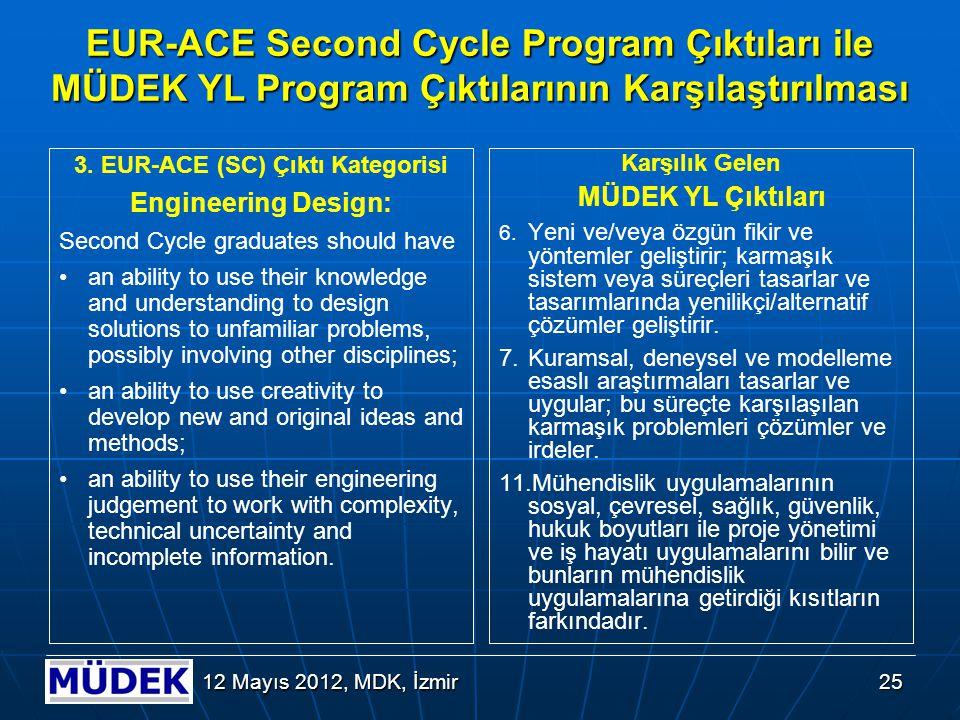 4. EUR-ACE (SC) Çıktı Kategorisi Investigations: