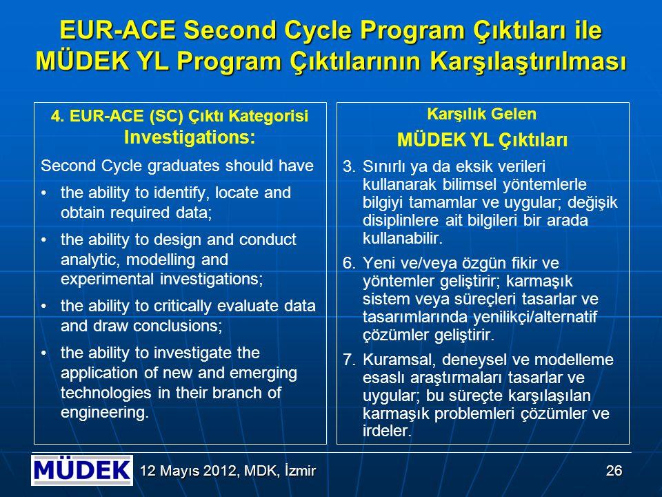 5. EUR-ACE (SC) Çıktı Kategorisi Engineering Practice: