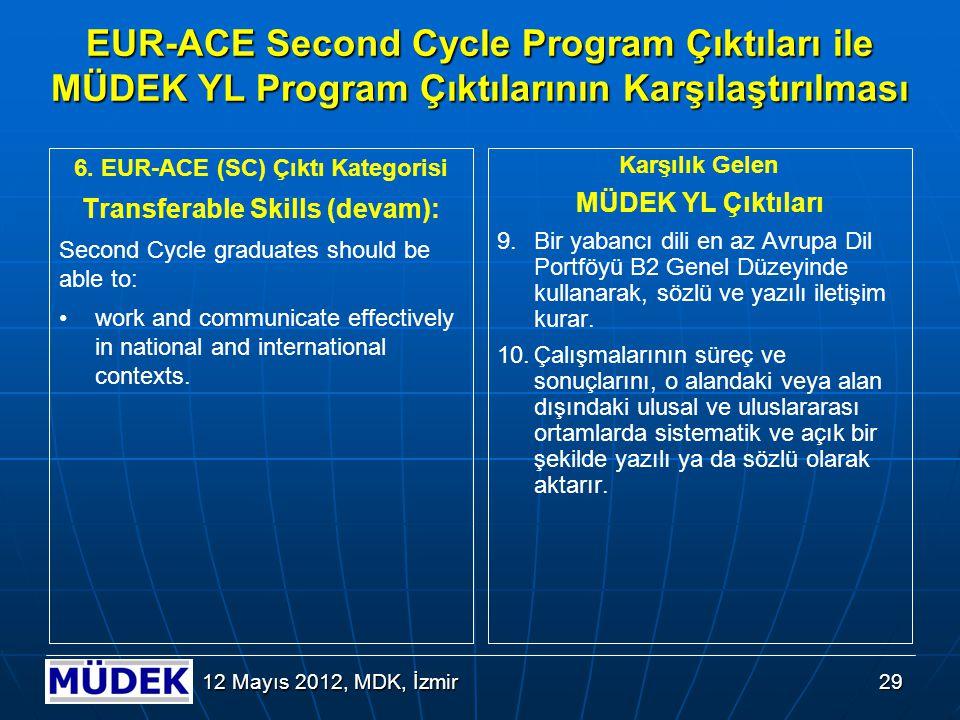 Kaynakça MÜDEK Mühendislik Lisans Programları Değerlendirme Ölçütleri (Sürüm 2.0.0 - 26.12.2008), www.mudek.org.tr.