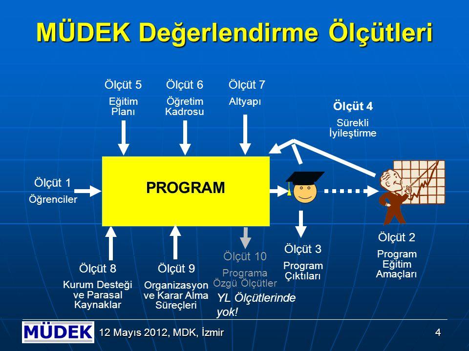 MÜDEK Mühendislik Programları Değerlendirme Ölçütlerinin Yapısı