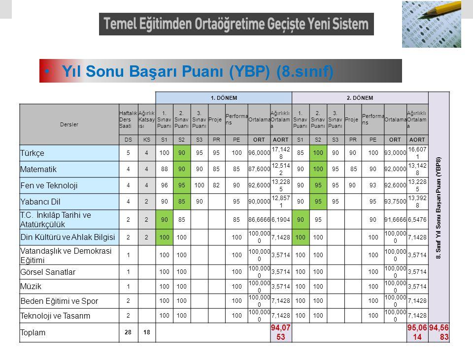 8. Sınıf Yıl Sonu Başarı Puan (YBP8)