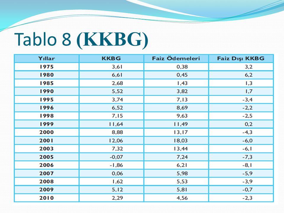 Tablo 8 (KKBG)