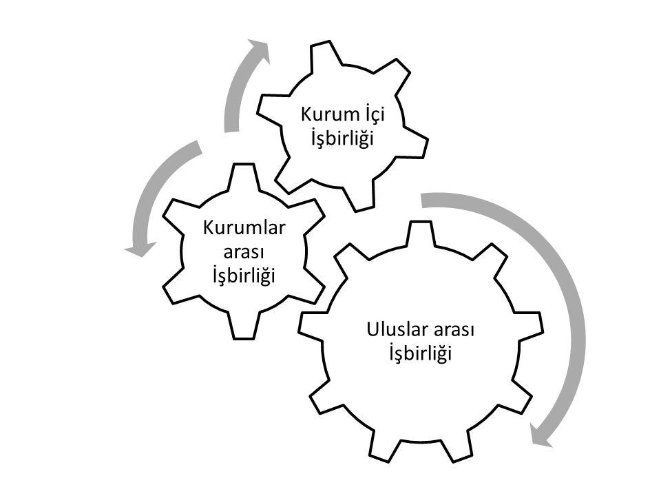 Uluslar arası İşbirliği Kurumlar arası İşbirliği Kurum İçi İşbirliği