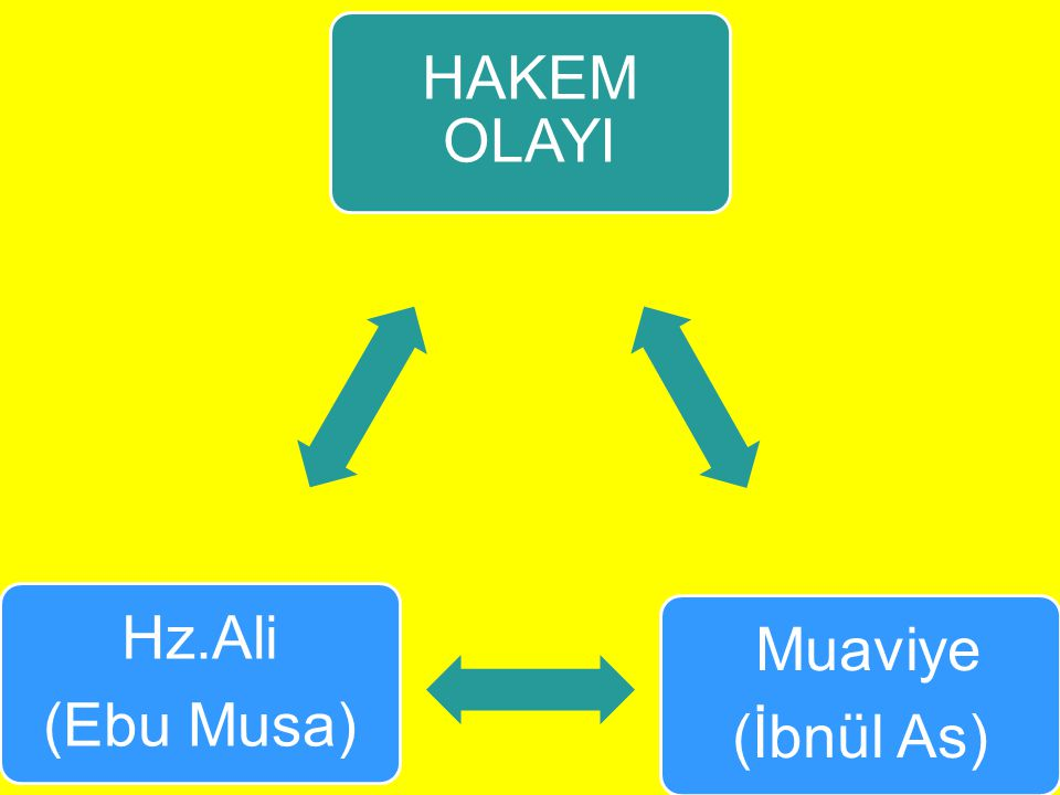HAKEM OLAYI (İbnül As) Muaviye (Ebu Musa) Hz.Ali
