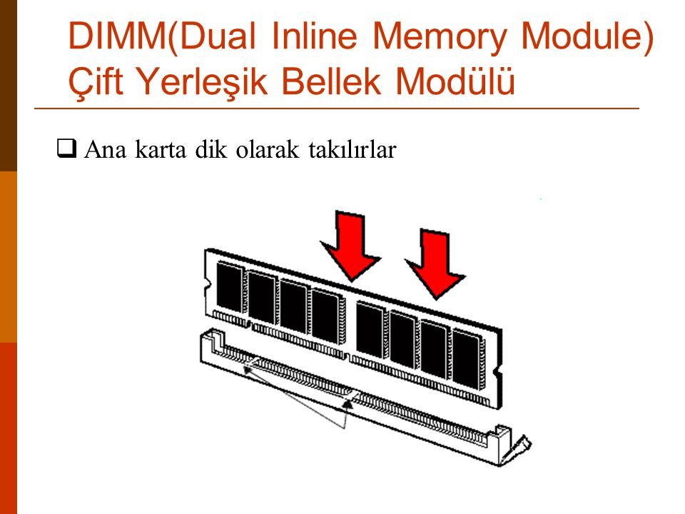 DIMM(Dual Inline Memory Module) Çift Yerleşik Bellek Modülü